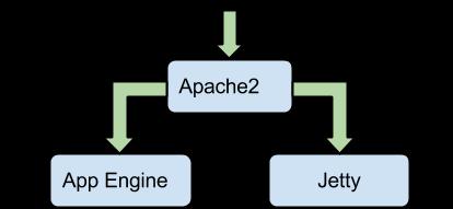 Maven Apache frontal
